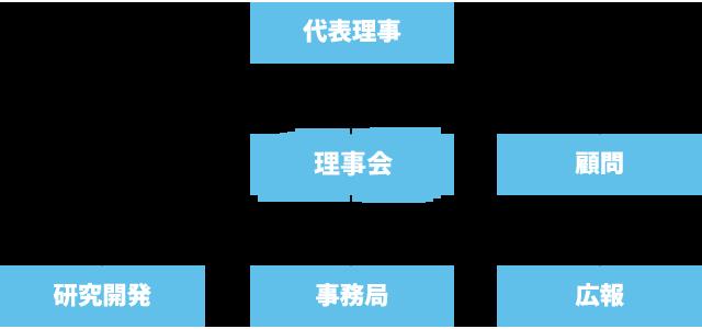 水素医療研究所 - 組織図
